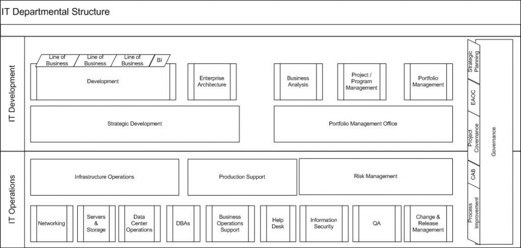 Chart of Organizational Structure